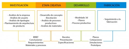 Fases metodologia proyecto encerramientos