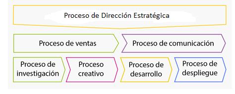 cadena valor servicio diseño encerramientos